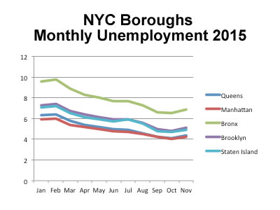 Bronx Economy - 2016 Economic & Employment Outlook Bronx NYC | bronx nyc 2016 bronx economic outlook bronx economic forecast 2016 bronx employment & bronx economy