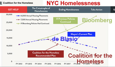 homelessness under nyc mayor de blasio