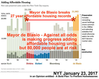 de blasio success building affordable housing nyc